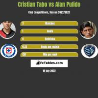 Cristian Tabo vs Alan Pulido h2h player stats
