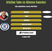 Cristian Tabo vs Alfonso Sanchez h2h player stats