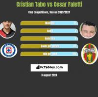 Cristian Tabo vs Cesar Faletti h2h player stats