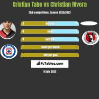 Cristian Tabo vs Christian Rivera h2h player stats