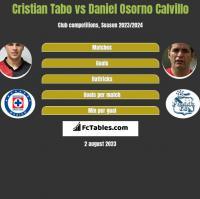 Cristian Tabo vs Daniel Osorno Calvillo h2h player stats
