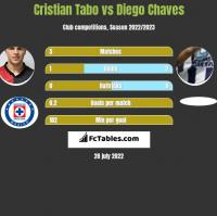 Cristian Tabo vs Diego Chaves h2h player stats
