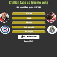 Cristian Tabo vs Ernesto Vega h2h player stats