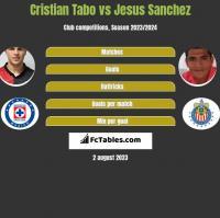 Cristian Tabo vs Jesus Sanchez h2h player stats