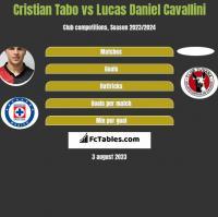 Cristian Tabo vs Lucas Daniel Cavallini h2h player stats