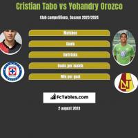 Cristian Tabo vs Yohandry Orozco h2h player stats