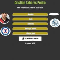 Cristian Tabo vs Pedro h2h player stats