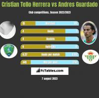 Cristian Tello vs Andres Guardado h2h player stats