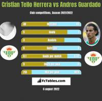 Cristian Tello Herrera vs Andres Guardado h2h player stats