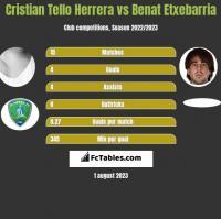 Cristian Tello Herrera vs Benat Etxebarria h2h player stats