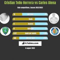 Cristian Tello vs Carles Alena h2h player stats