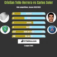 Cristian Tello Herrera vs Carlos Soler h2h player stats