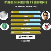 Cristian Tello Herrera vs Dani Garcia h2h player stats