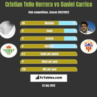 Cristian Tello vs Daniel Carrico h2h player stats