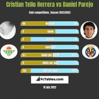 Cristian Tello Herrera vs Daniel Parejo h2h player stats