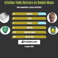Cristian Tello Herrera vs Daniel Wass h2h player stats