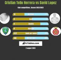 Cristian Tello Herrera vs David Lopez h2h player stats