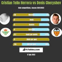 Cristian Tello vs Denis Czeryszew h2h player stats