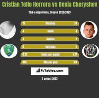 Cristian Tello Herrera vs Denis Cheryshev h2h player stats