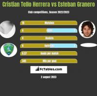 Cristian Tello Herrera vs Esteban Granero h2h player stats