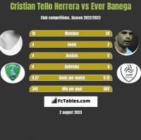 Cristian Tello vs Ever Banega h2h player stats
