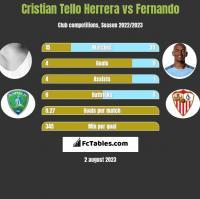 Cristian Tello vs Fernando h2h player stats