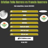 Cristian Tello vs Francis Guerrero h2h player stats