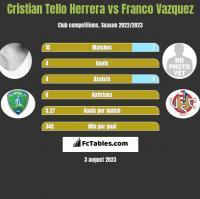 Cristian Tello vs Franco Vazquez h2h player stats