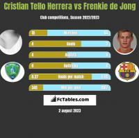 Cristian Tello vs Frenkie de Jong h2h player stats