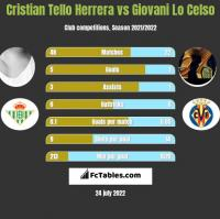 Cristian Tello Herrera vs Giovani Lo Celso h2h player stats