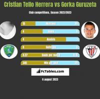 Cristian Tello Herrera vs Gorka Guruzeta h2h player stats