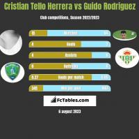 Cristian Tello vs Guido Rodriguez h2h player stats