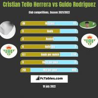Cristian Tello Herrera vs Guido Rodriguez h2h player stats