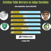 Cristian Tello Herrera vs Inigo Cordoba h2h player stats