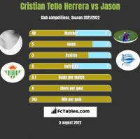 Cristian Tello Herrera vs Jason h2h player stats