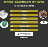 Cristian Tello vs Javi Garcia h2h player stats