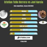 Cristian Tello Herrera vs Javi Garcia h2h player stats