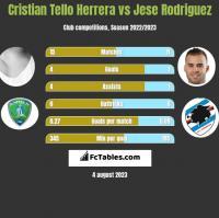 Cristian Tello Herrera vs Jese Rodriguez h2h player stats