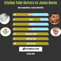 Cristian Tello vs Jesus Navas h2h player stats