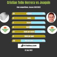 Cristian Tello vs Joaquin h2h player stats