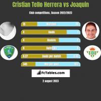 Cristian Tello Herrera vs Joaquin h2h player stats
