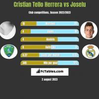 Cristian Tello vs Joselu h2h player stats