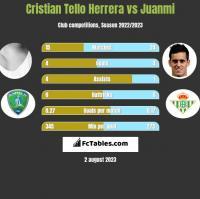 Cristian Tello Herrera vs Juanmi h2h player stats