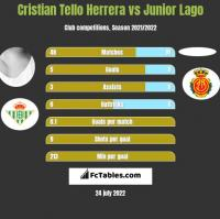 Cristian Tello Herrera vs Junior Lago h2h player stats