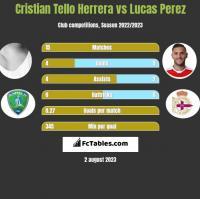 Cristian Tello vs Lucas Perez h2h player stats
