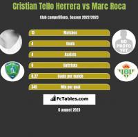 Cristian Tello Herrera vs Marc Roca h2h player stats