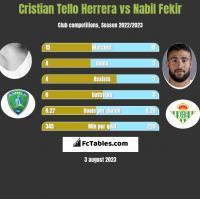 Cristian Tello Herrera vs Nabil Fekir h2h player stats