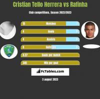 Cristian Tello vs Rafinha h2h player stats