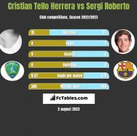 Cristian Tello vs Sergi Roberto h2h player stats
