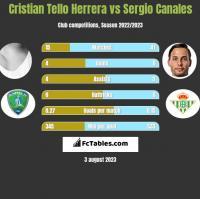 Cristian Tello Herrera vs Sergio Canales h2h player stats